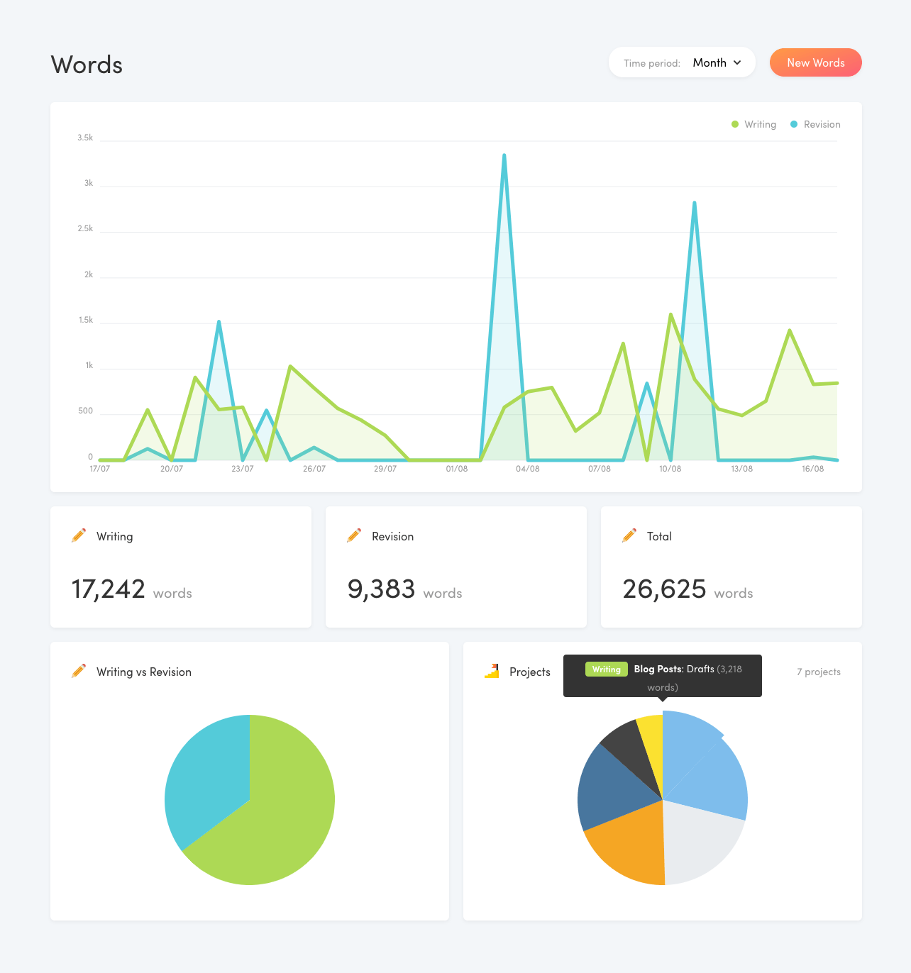 Writing Analytics Dashboard
