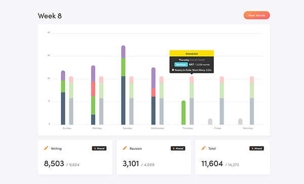 The Overview dashboard in Writing Analytics